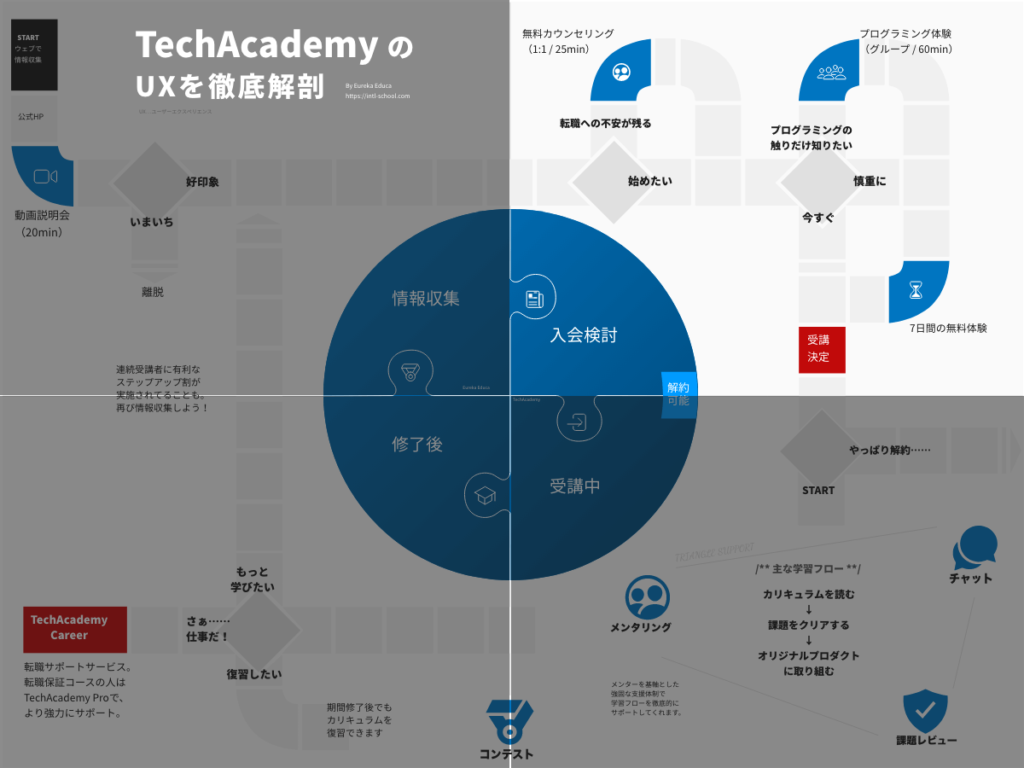 TechAcademyの入会を検討するために、必要な情報を分析しました