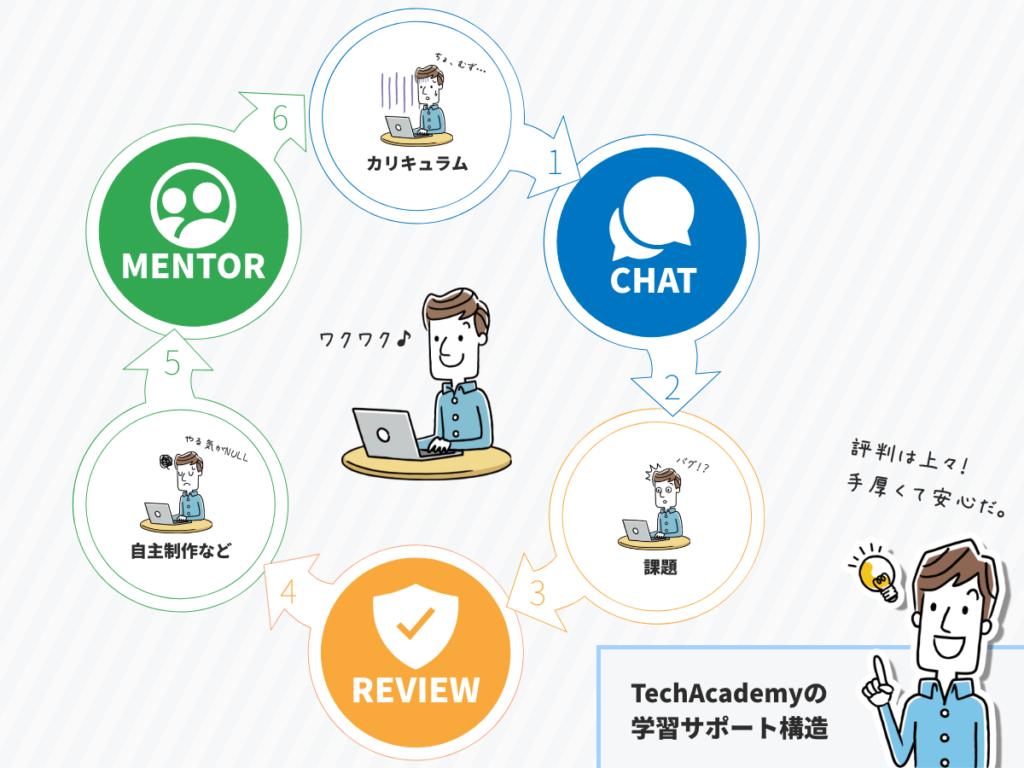 TechAcademyの学習フロー