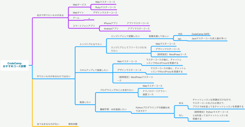 CodeCampおすすめコース診断表