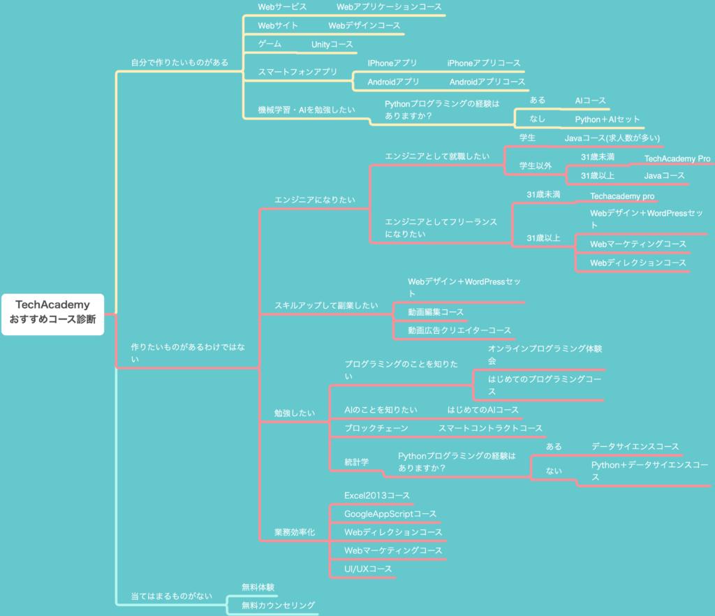 TechAcademyのコース選びに悩んでいる人のためにコース選びの基準をマインドマップ化しました